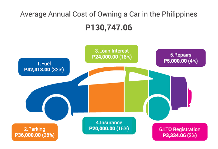 6 Annual Car Expenses You Should Prepare For Tsikot Com